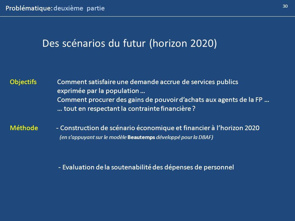 Des scénarios du futur (horizon 2020) ObjectifsComment satisfaire une demande accrue de services publics exprimée par la population … Comment procurer