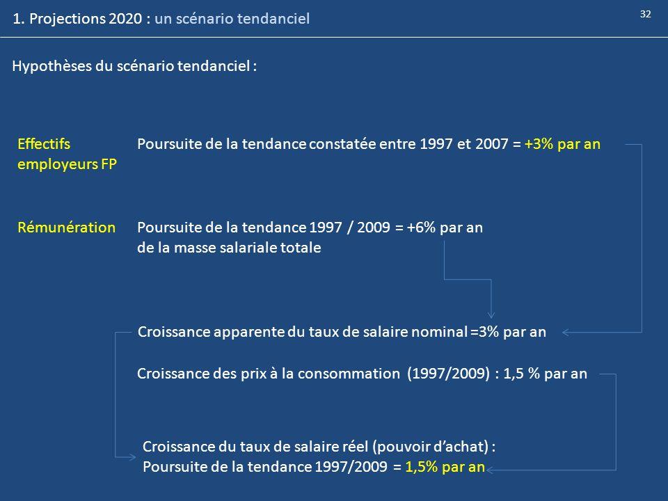 1. Projections 2020 : un scénario tendanciel Hypothèses du scénario tendanciel : Effectifs employeurs FP Poursuite de la tendance constatée entre 1997
