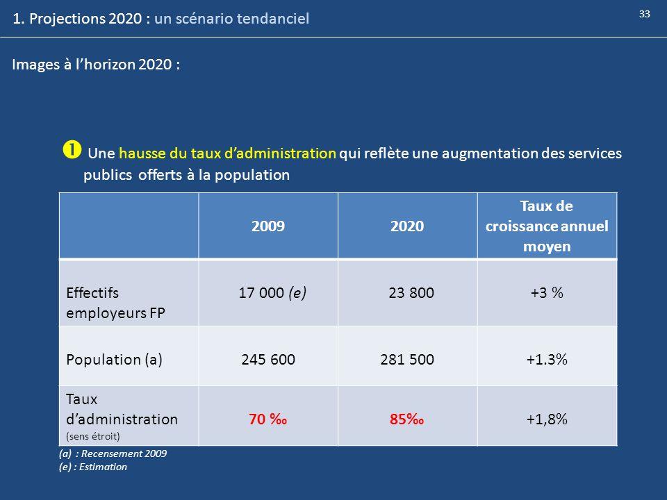 1. Projections 2020 : un scénario tendanciel Images à lhorizon 2020 : Une hausse du taux dadministration qui reflète une augmentation des services pub