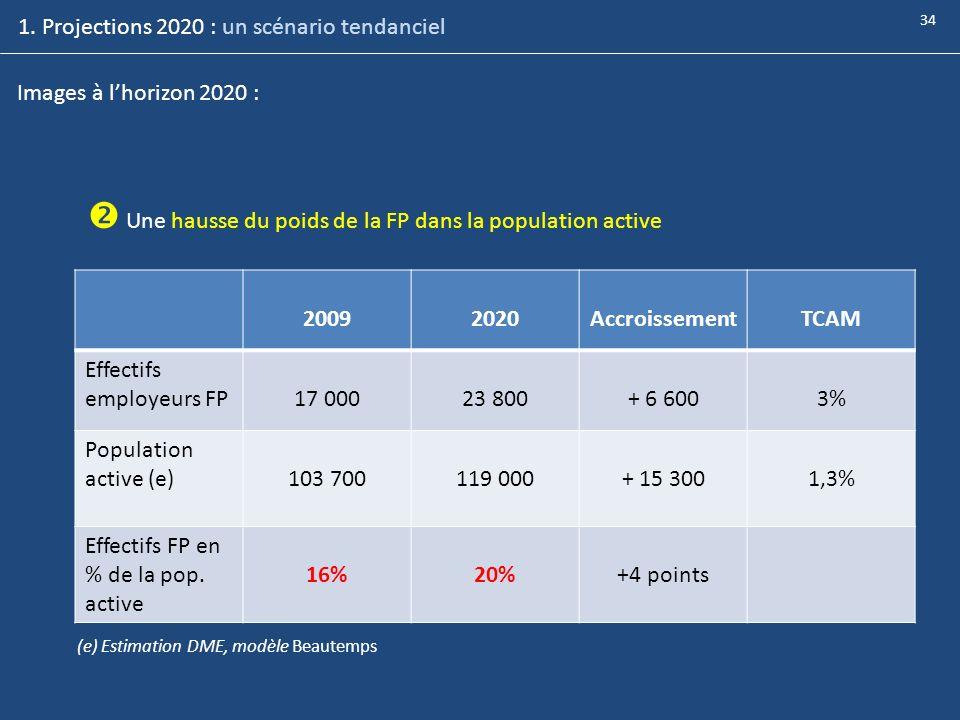 1. Projections 2020 : un scénario tendanciel Images à lhorizon 2020 : Une hausse du poids de la FP dans la population active 20092020AccroissementTCAM