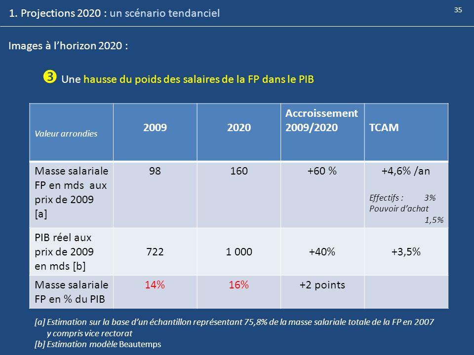 1. Projections 2020 : un scénario tendanciel Images à lhorizon 2020 : Une hausse du poids des salaires de la FP dans le PIB Valeur arrondies 20092020