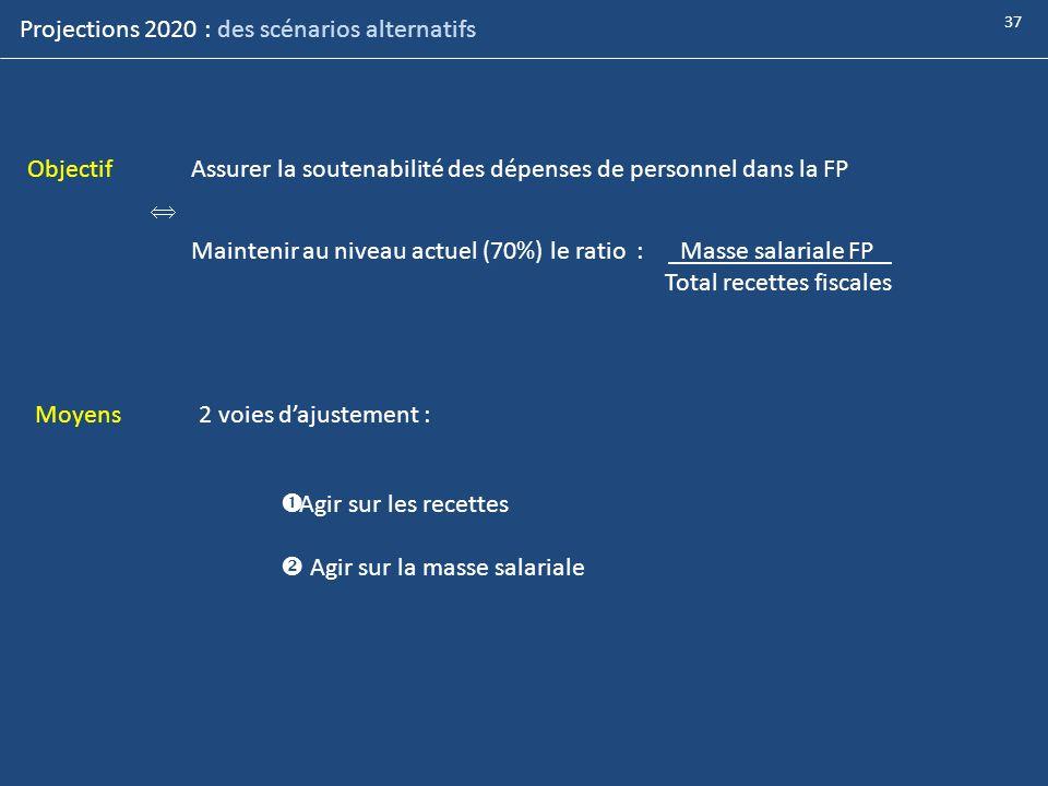 Projections 2020 : des scénarios alternatifs ObjectifAssurer la soutenabilité des dépenses de personnel dans la FP Maintenir au niveau actuel (70%) le