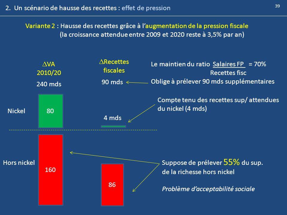 Variante 2 : Hausse des recettes grâce à laugmentation de la pression fiscale (la croissance attendue entre 2009 et 2020 reste à 3,5% par an) 80 160 N