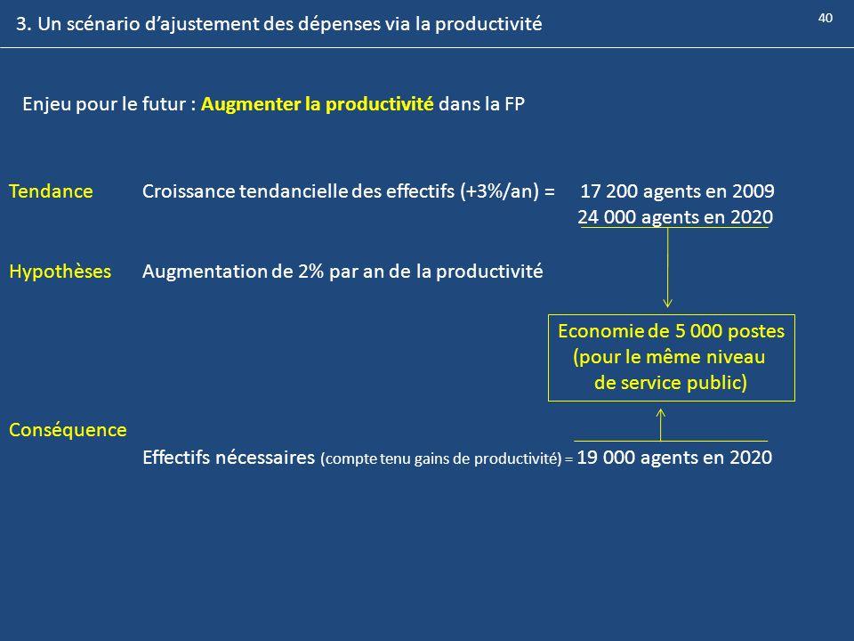 3. Un scénario dajustement des dépenses via la productivité Enjeu pour le futur : Augmenter la productivité dans la FP HypothèsesAugmentation de 2% pa