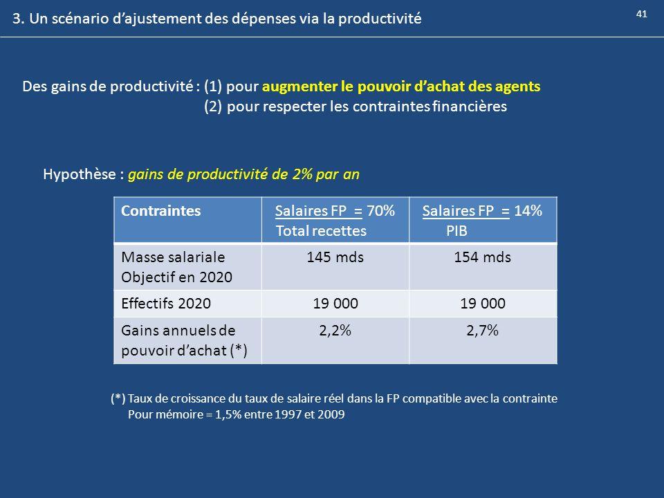 Des gains de productivité : (1) pour augmenter le pouvoir dachat des agents (2) pour respecter les contraintes financières ContraintesSalaires FP = 70
