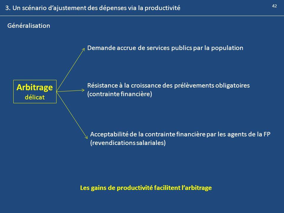 Généralisation Arbitrage délicat Demande accrue de services publics par la population Résistance à la croissance des prélèvements obligatoires (contra