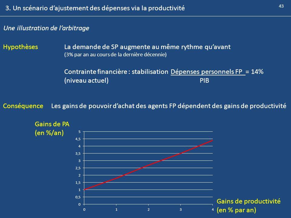 Une illustration de larbitrage HypothèsesLa demande de SP augmente au même rythme quavant (3% par an au cours de la dernière décennie) Contrainte fina