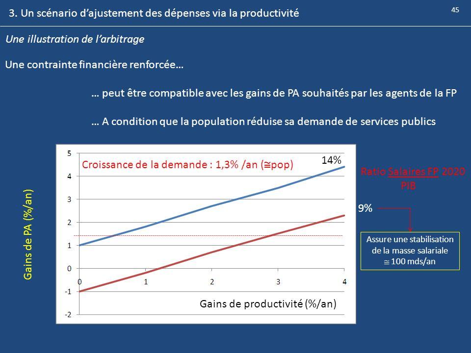 Une illustration de larbitrage Une contrainte financière renforcée… … peut être compatible avec les gains de PA souhaités par les agents de la FP … A