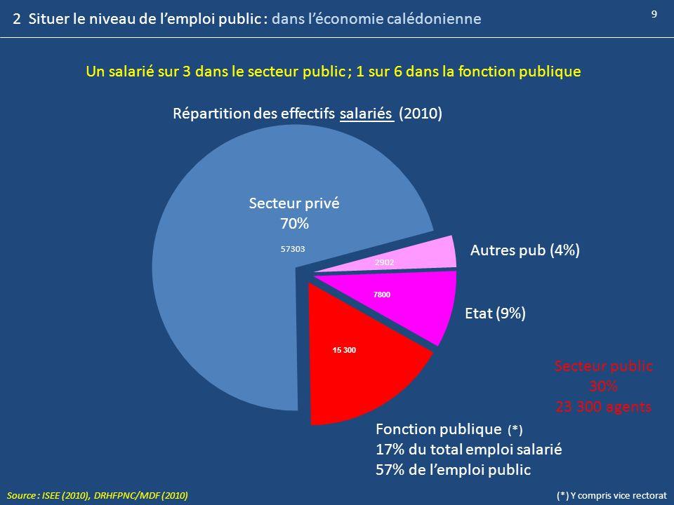 2 Situer le niveau de lemploi public : dans léconomie calédonienne Répartition des effectifs salariés (2010) Secteur privé 70% Secteur public 30% 23 3