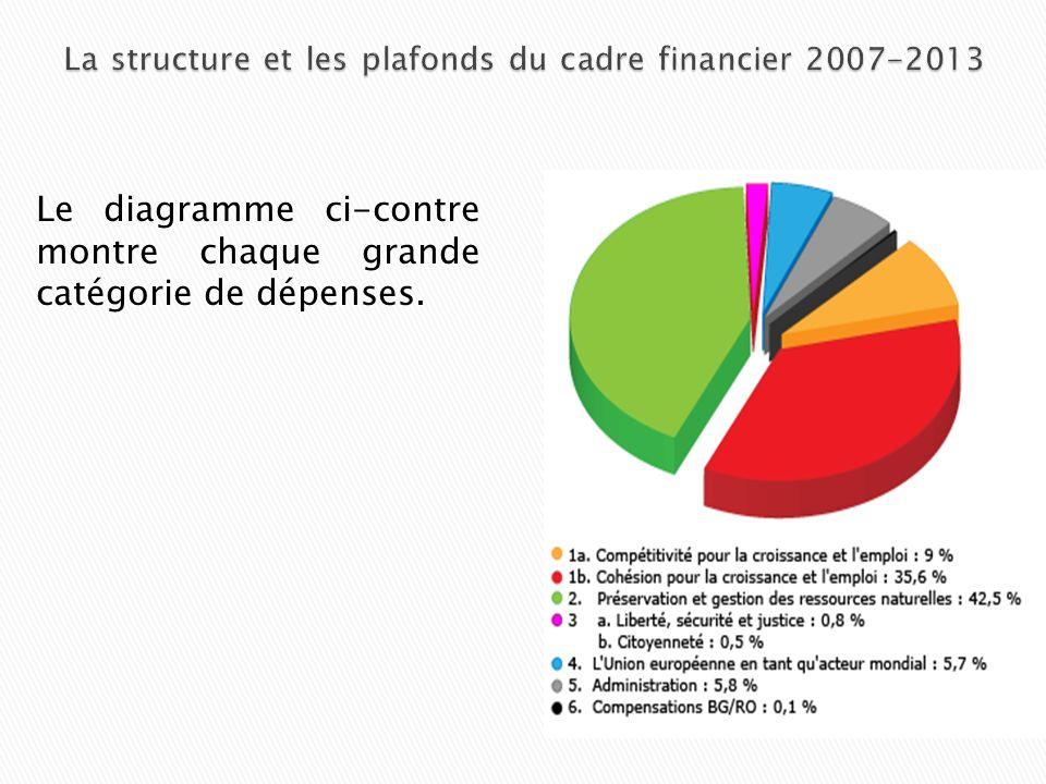 Le diagramme ci-contre montre chaque grande catégorie de dépenses.