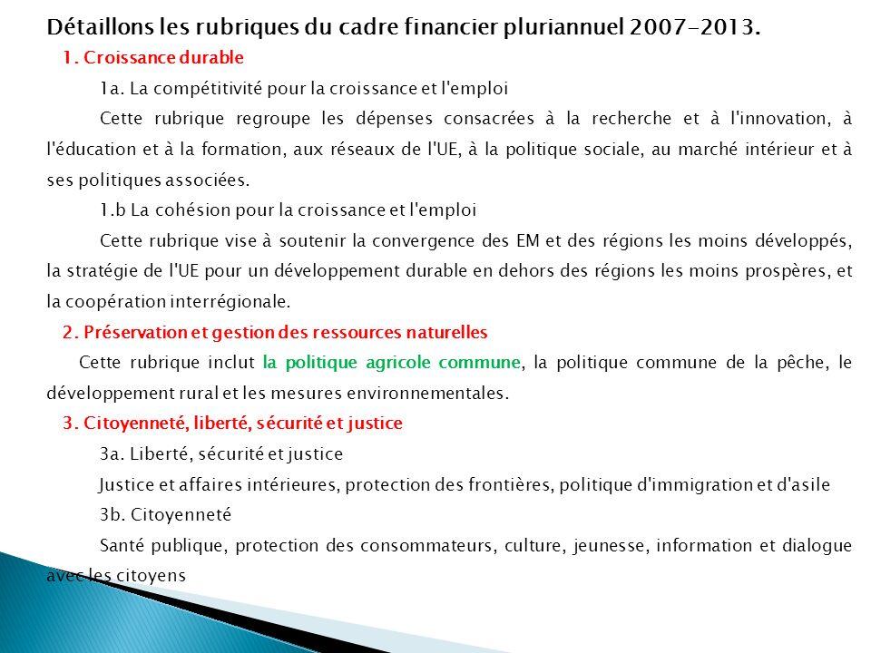 Détaillons les rubriques du cadre financier pluriannuel 2007-2013. 1. Croissance durable 1a. La compétitivité pour la croissance et l'emploi Cette rub