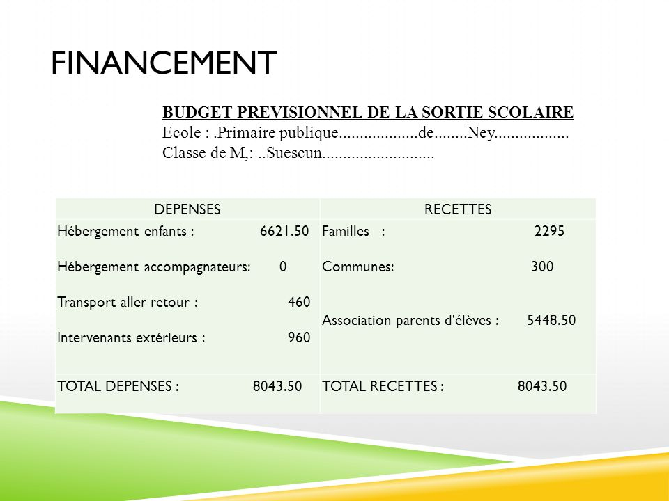 FINANCEMENT DEPENSESRECETTES Hébergement enfants : 6621.50 Hébergement accompagnateurs: 0 Transport aller retour : 460 Intervenants extérieurs : 960 F