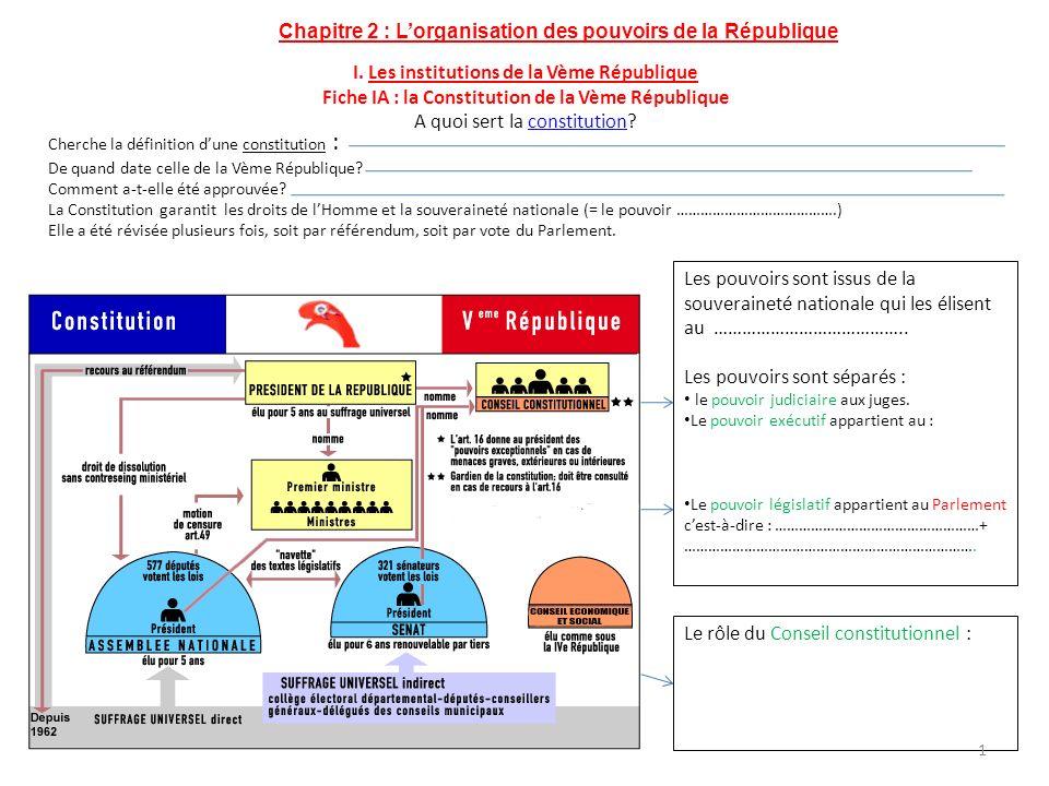 I. Les institutions de la Vème République Fiche IA : la Constitution de la Vème République A quoi sert la constitution?constitution Cherche la définit