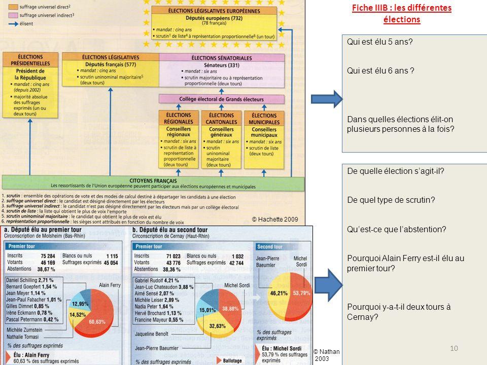 Fiche IIIB : les différentes élections Qui est élu 5 ans? Qui est élu 6 ans ? Dans quelles élections élit-on plusieurs personnes à la fois? De quelle