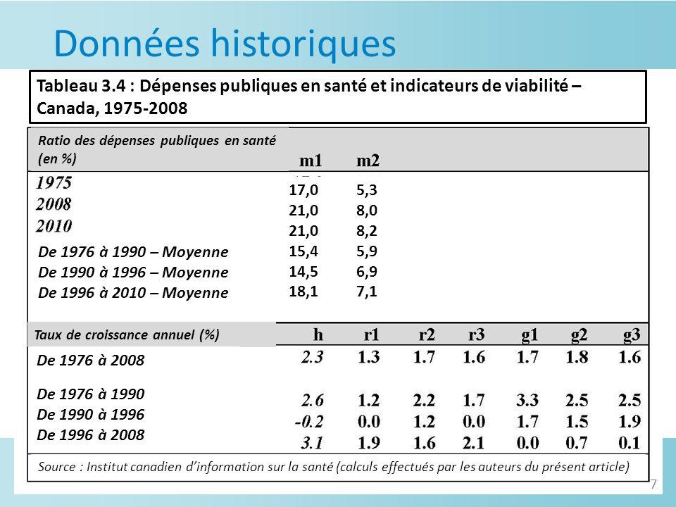 Données historiques Source : Institut canadien dinformation sur la santé (calculs effectués par les auteurs du présent article) Tableau 3.4 : Dépenses publiques en santé et indicateurs de viabilité – Canada, 1975-2008 Ratio des dépenses publiques en santé (en %) De 1976 à 1990 – Moyenne De 1990 à 1996 – Moyenne De 1996 à 2010 – Moyenne 17,0 21,0 15,4 14,5 18,1 5,3 8,0 8,2 5,9 6,9 7,1 Taux de croissance annuel (%) De 1976 à 2008 De 1976 à 1990 De 1990 à 1996 De 1996 à 2008 7