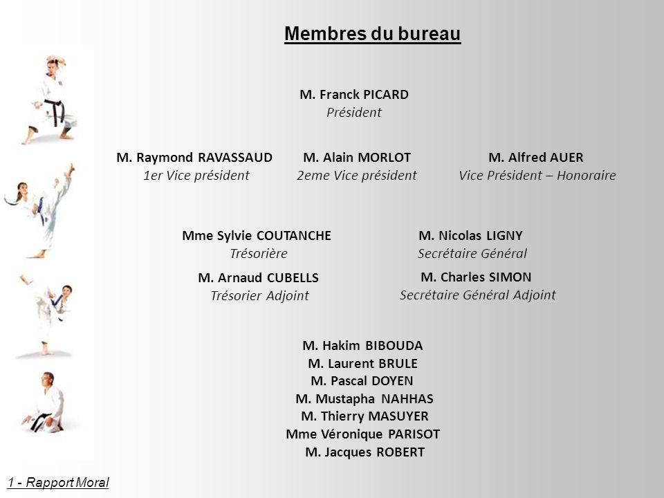 Membres du bureau M.Franck PICARD Président M. Raymond RAVASSAUD 1er Vice président M.