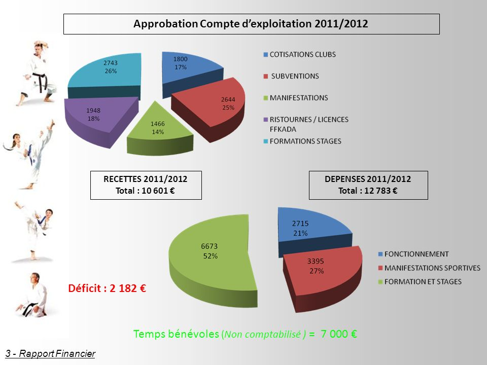 RECETTES 2011/2012 Total : 10 601 DEPENSES 2011/2012 Total : 12 783 Approbation Compte dexploitation 2011/2012 Déficit : 2 182 Temps bénévoles (Non comptabilisé ) = 7 000 3 - Rapport Financier