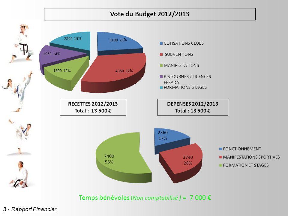 RECETTES 2012/2013 Total : 13 500 DEPENSES 2012/2013 Total : 13 500 Vote du Budget 2012/2013 Temps bénévoles (Non comptabilisé ) = 7 000 3 - Rapport Financier