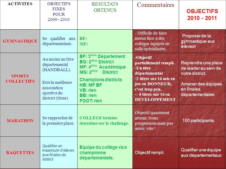 ACTIVITESOBJECTIFS FIXES POUR 2009 - 2010 RESULTATS OBTENUS Commentaires OBJECTIFS 2010 - 2011 GYMNASTIQUE Se qualifier aux départementaux.
