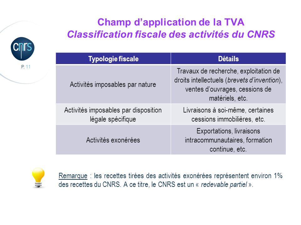 P. 11 Champ dapplication de la TVA Classification fiscale des activités du CNRS Remarque : les recettes tirées des activités exonérées représentent en