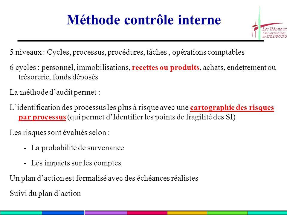 Les Hôpitaux Universitaires de STRASBOURG 5 niveaux : Cycles, processus, procédures, tâches, opérations comptables 6 cycles : personnel, immobilisatio