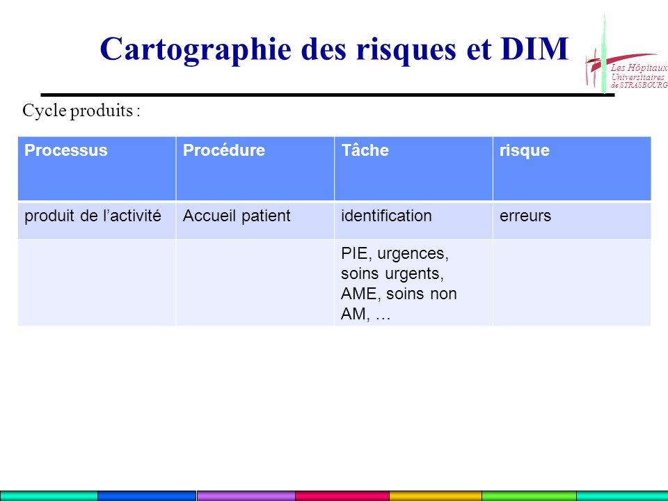 Les Hôpitaux Universitaires de STRASBOURG Cycle produits : Cartographie des risques et DIM ProcessusProcédureTâcherisque produit de lactivitéAccueil p