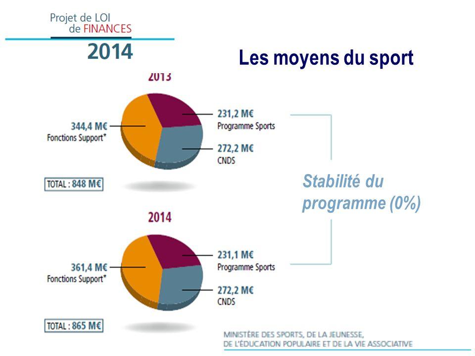 Les moyens du sport Stabilité du programme (0%)