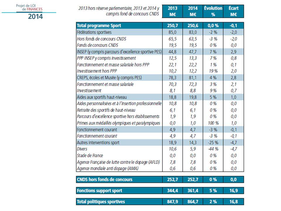 Les principales évolutions du programme sport (1/4) Un budget stabilisé : 231,1 M en 2014 contre 231,2 M en 2013 La répartition des crédits entre actions Le soutien aux fédérations : en légère diminution (83 M en 2014, 85 M en 2013) Laugmentation des aides aux sportifs de haut niveau –le maintien des crédits pour les aides personnalisées, la retraite des sportifs de haut niveau, les PES –La budgétisation des primes aux médaillés et aux entraineurs : 1 M Le maintien des crédits en faveur de la lutte anti-dopage –Lagence française de lutte contre le dopage : 7,8 M en 2014 comme en 2013 –Lagence mondiale anti-dopage : 0,6 M en 2014 comme en 2013