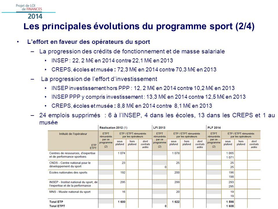 Les principales évolutions du programme sport (2/4) Leffort en faveur des opérateurs du sport –La progression des crédits de fonctionnement et de masse salariale INSEP : 22, 2 M en 2014 contre 22,1 M en 2013 CREPS, écoles et musée : 72,3 M en 2014 contre 70,3 M en 2013 – La progression de leffort dinvestissement INSEP investissement hors PPP : 12, 2 M en 2014 contre 10,2 M en 2013 INSEP PPP y compris investissement : 13,3 M en 2014 contre 12,5 M en 2013 CREPS, écoles et musée : 8,8 M en 2014 contre 8,1 M en 2013 –24 emplois supprimés : 6 à lINSEP, 4 dans les écoles, 13 dans les CREPS et 1 au musée