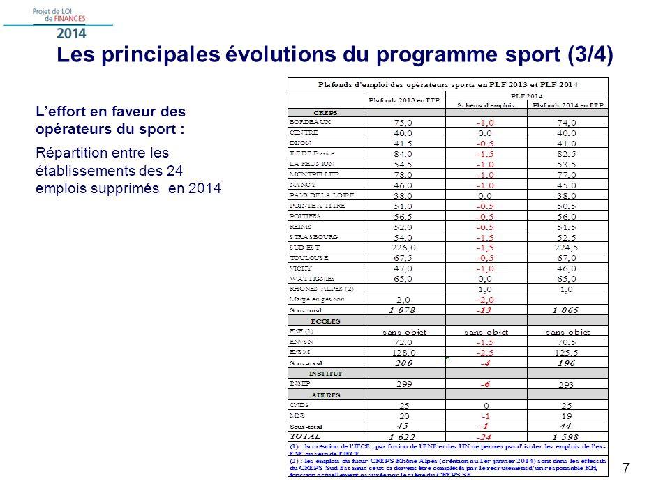 Les principales évolutions du programme sport (3/4) 7 Leffort en faveur des opérateurs du sport : Répartition entre les établissements des 24 emplois supprimés en 2014
