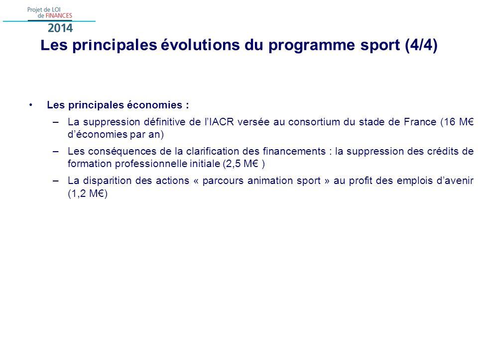 Les principales évolutions du programme sport (4/4) Les principales économies : –La suppression définitive de lIACR versée au consortium du stade de France (16 M déconomies par an) –Les conséquences de la clarification des financements : la suppression des crédits de formation professionnelle initiale (2,5 M ) –La disparition des actions « parcours animation sport » au profit des emplois davenir (1,2 M)