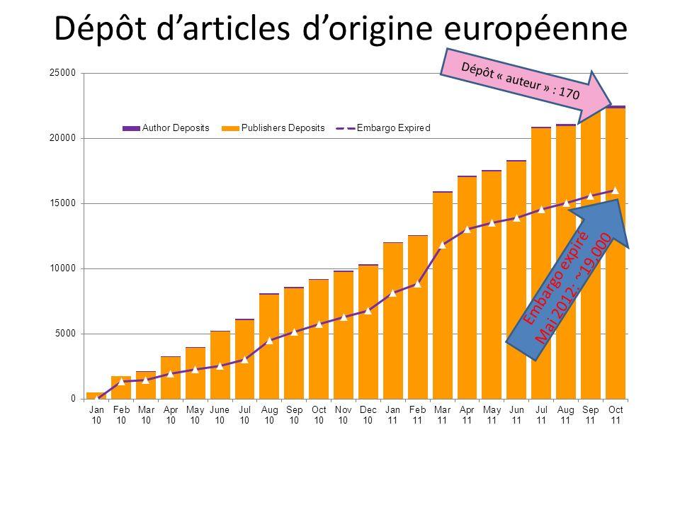 Dépôt darticles dorigine européenne Dépôt « auteur » : 170 Embargo expiré Mai 2012: ~19,000