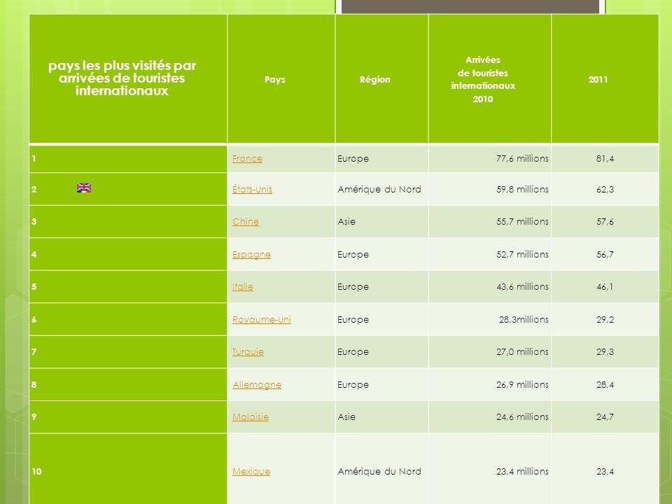 pays les plus visités par arrivées de touristes internationaux PaysRégion Arrivées de touristes internationaux 2010 2011 1 France Europe77,6 millions8
