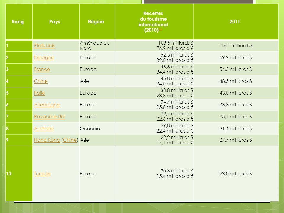 RangPaysRégion Recettes du tourisme international (2010) 13 13 2011 1 États-Unis Amérique du Nord 103.5 milliards $ 76,9 milliards d' 116,1 milliards