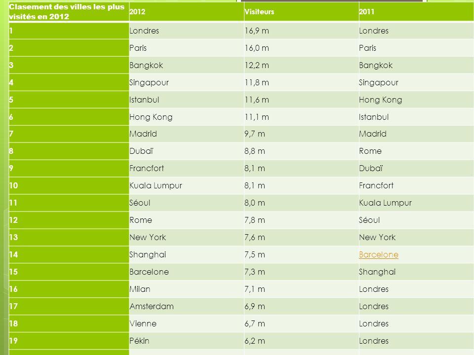 Clasement des villes les plus visités en 2012 2012Visiteurs2011 1 Londres16,9 mLondres 2 Paris16,0 mParis 3 Bangkok12,2 mBangkok 4 Singapour11,8 mSing