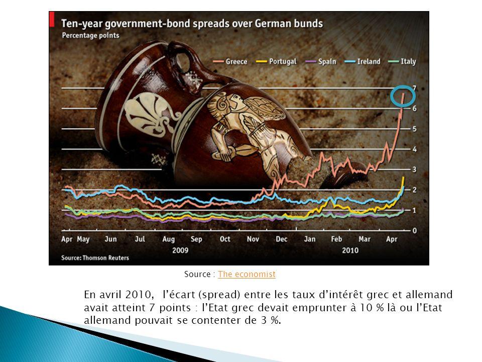 En avril 2010, lécart (spread) entre les taux dintérêt grec et allemand avait atteint 7 points : lEtat grec devait emprunter à 10 % là ou lEtat allemand pouvait se contenter de 3 %.