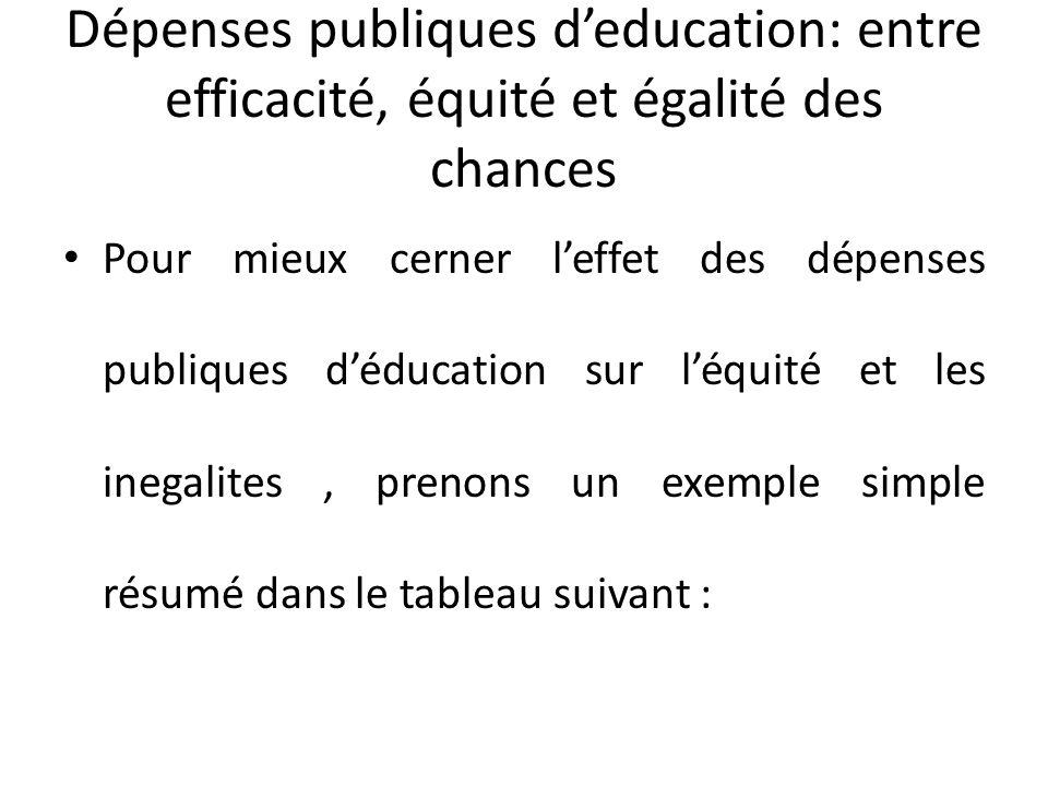 Dépenses publiques deducation: entre efficacité, équité et égalité des chances Pour mieux cerner leffet des dépenses publiques déducation sur léquité et les inegalites, prenons un exemple simple résumé dans le tableau suivant :