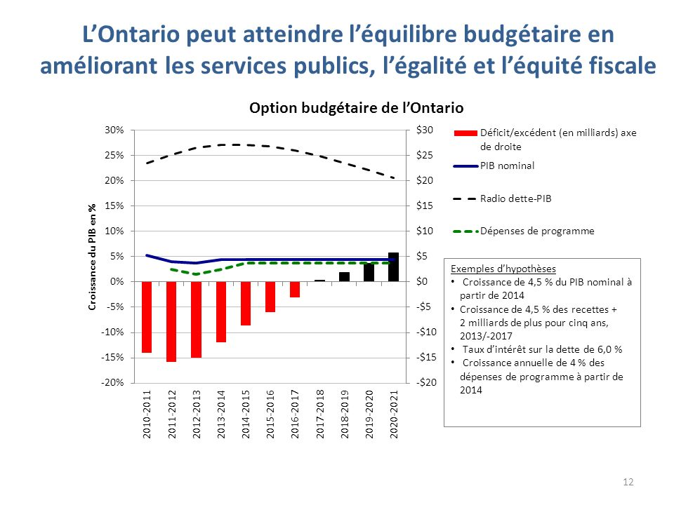 LOntario peut atteindre léquilibre budgétaire en améliorant les services publics, légalité et léquité fiscale 12