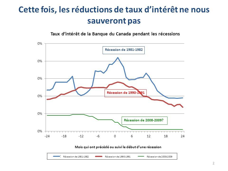 Cette fois, les réductions de taux dintérêt ne nous sauveront pas 2 Récession de 1981-1982Récession de 1990-1991Récession de 2008-2009