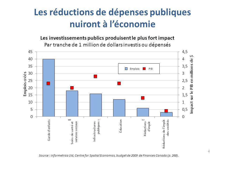 Les réductions de dépenses publiques nuiront à léconomie Source : Informetrica Ltd, Centre for Spatial Economics, budget de 2009 de Finances Canada (p.