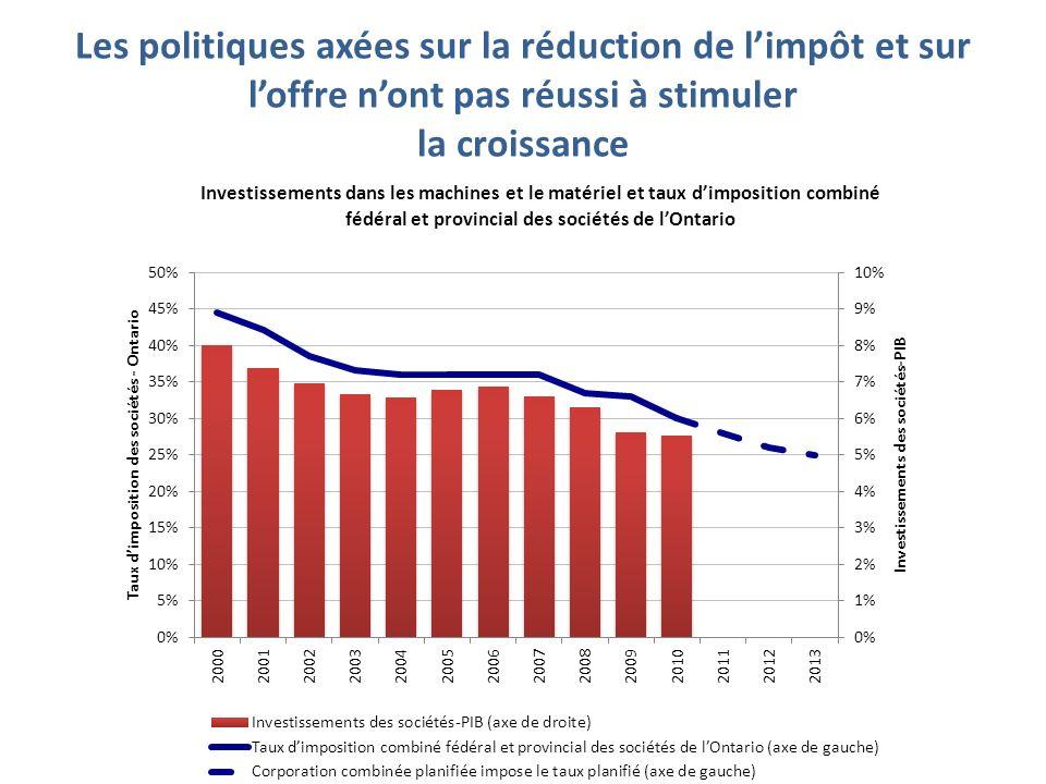 Les politiques axées sur la réduction de limpôt et sur loffre nont pas réussi à stimuler la croissance 5