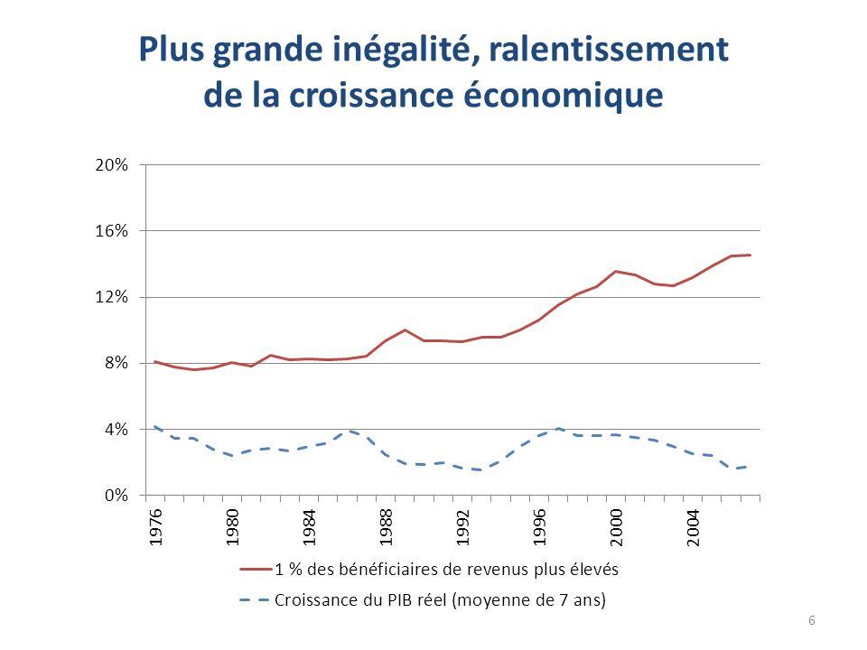 Plus grande inégalité, ralentissement de la croissance économique 6