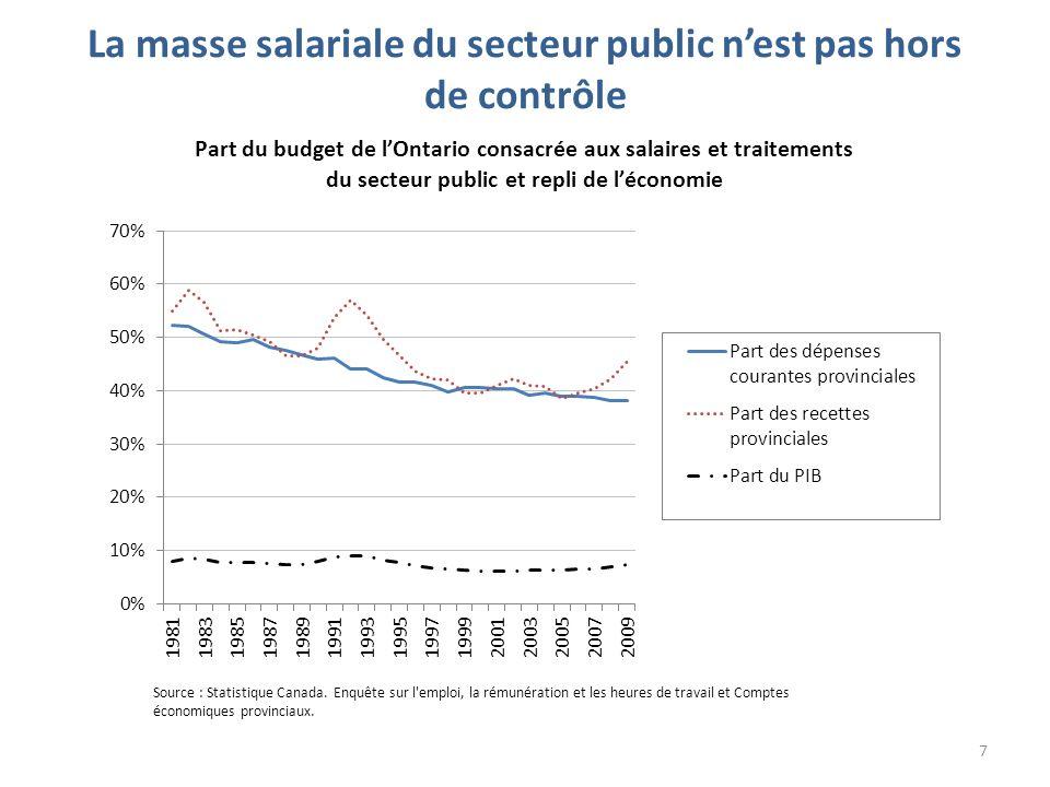 La masse salariale du secteur public nest pas hors de contrôle 7