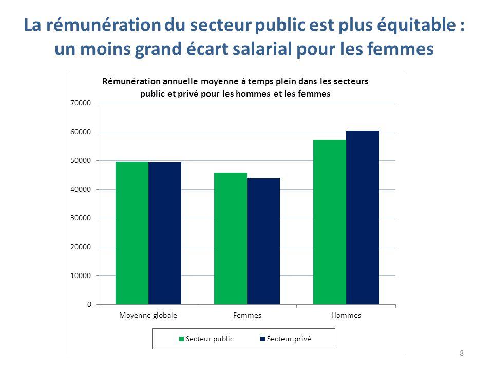 La rémunération du secteur public est plus équitable : un moins grand écart salarial pour les femmes 8