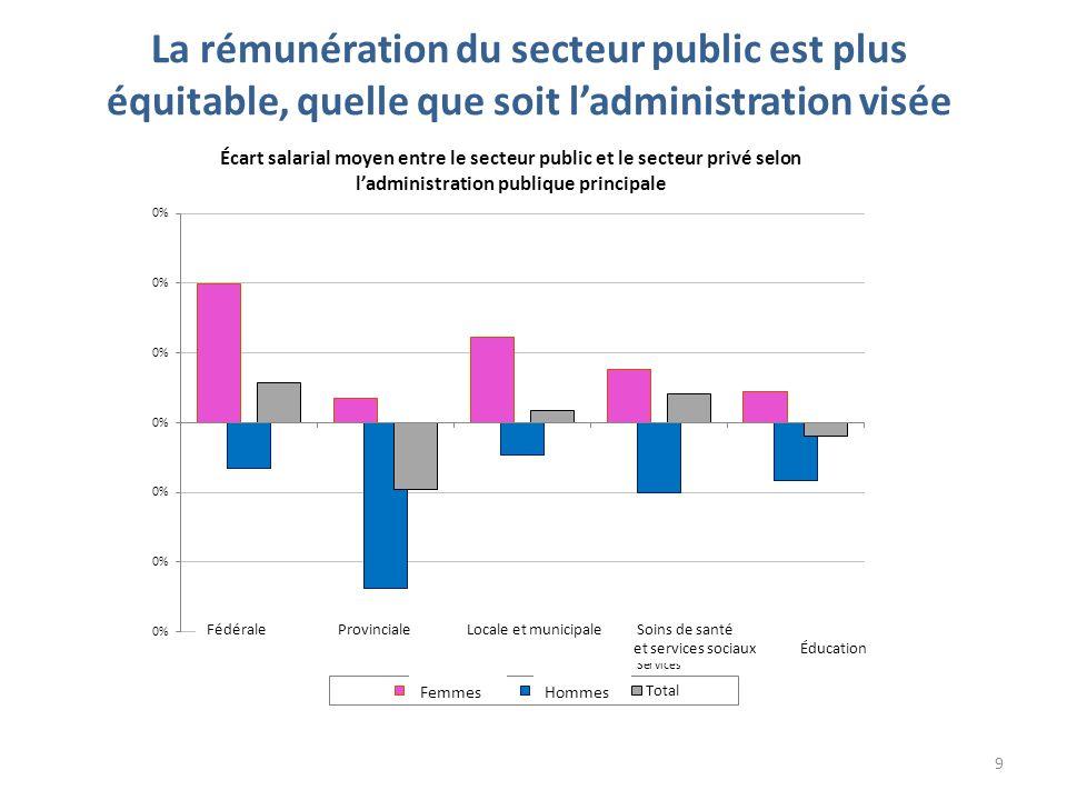 La rémunération du secteur public est plus équitable, quelle que soit ladministration visée Fédérale Provinciale Locale et municipale Soins de santé et services sociaux Éducation 9