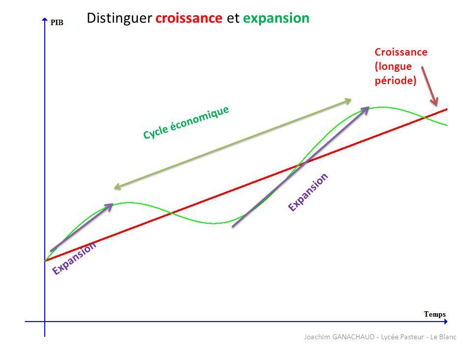 Du PIB au RNN Production PIB (VAB) PIN RNN CI Dépréciation du capital Revenus versés à létranger Revenus perçu de létranger - -- + Joachim GANACHAUD - Lycée Pasteur - Le Blanc