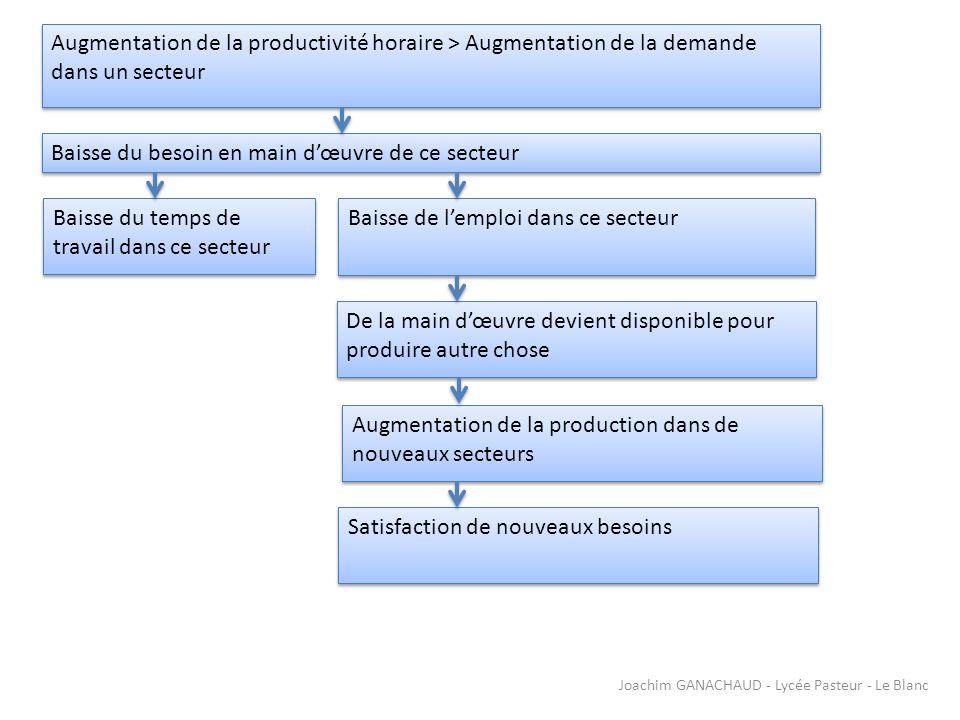 Augmentation de la productivité horaire > Augmentation de la demande dans un secteur Augmentation de la productivité horaire > Augmentation de la dema