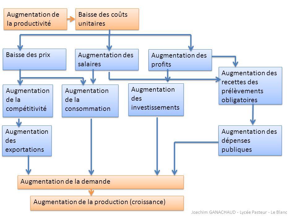 Augmentation de la productivité Baisse des coûts unitaires Baisse des prix Augmentation des salaires Augmentation des profits Augmentation de la compé