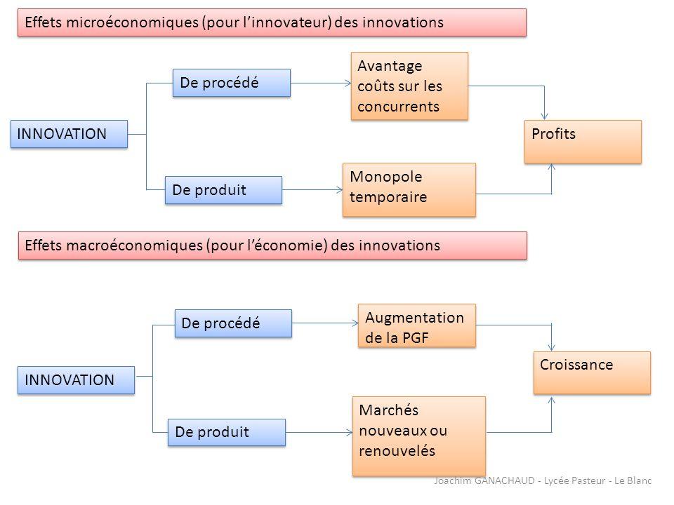 CROISSANCE Quantité de travail et de capital utilisés PROGRES TECHNIQUE Joachim GANACHAUD - Lycée Pasteur - Le Blanc