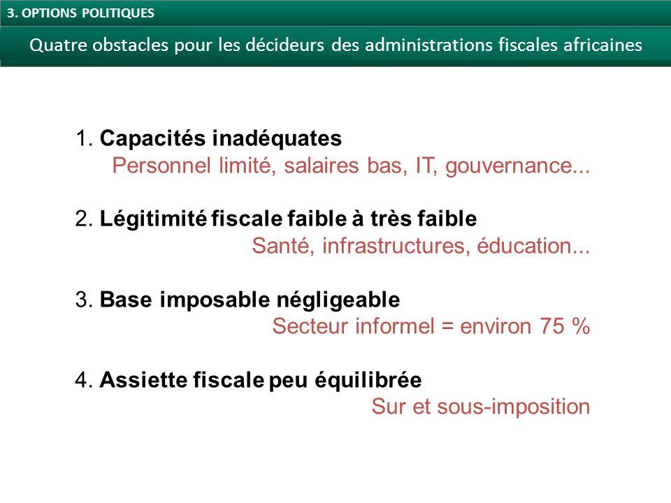 Quatre obstacles pour les décideurs des administrations fiscales africaines Source : Centre de Développement, sur la base des notes pays des Perspectives économiques en Afrique, 2010.